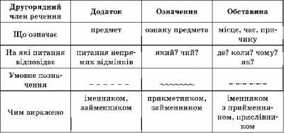 Таблиця другорядних член в